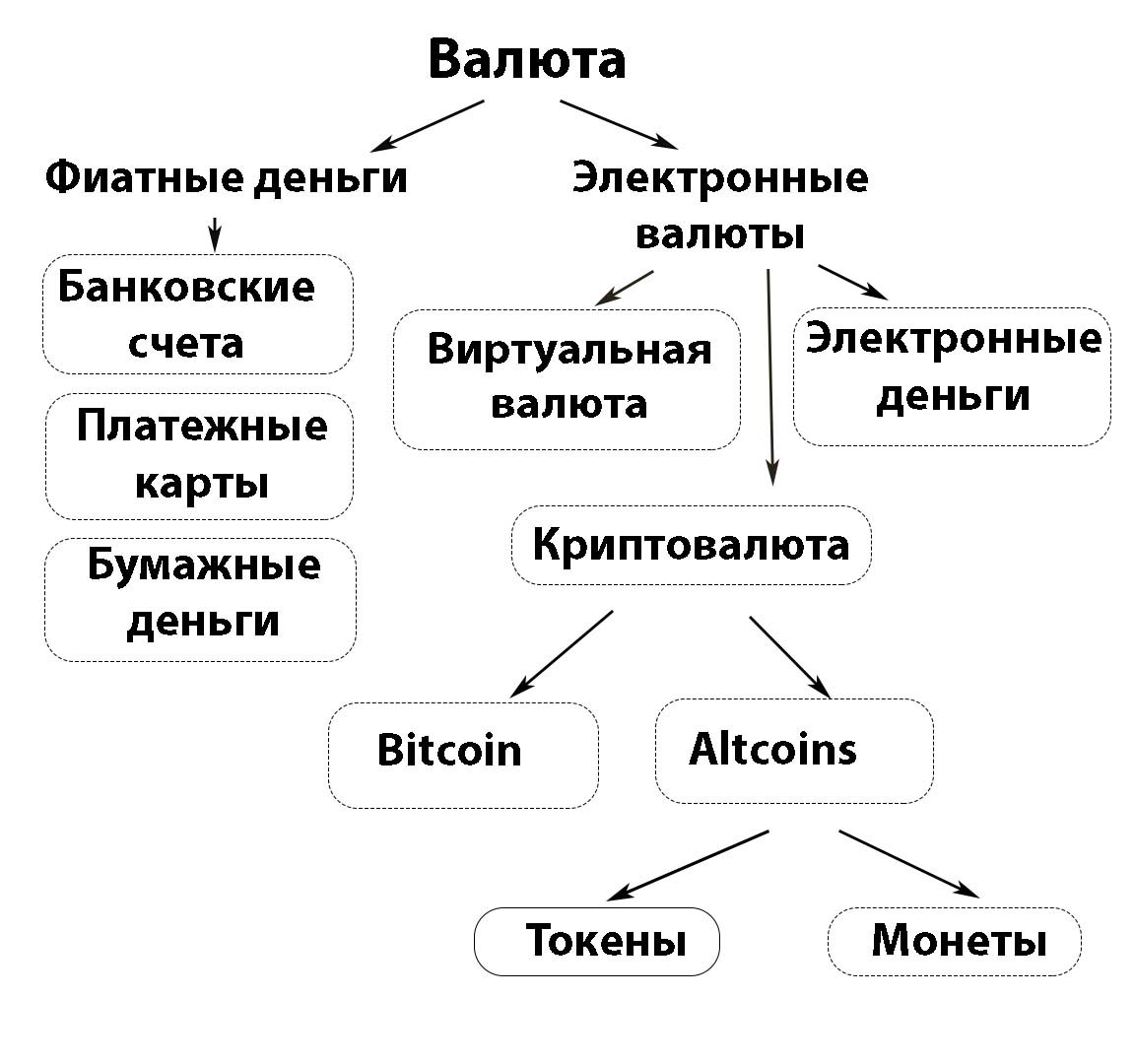 Схема разделения криптовалют